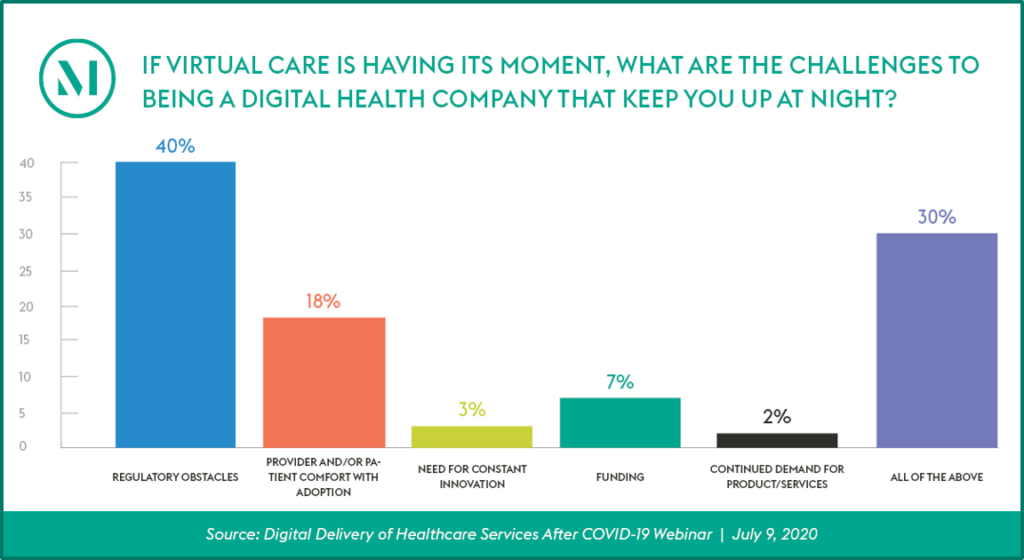 This poll shows that 40% of digital health consider regulatory obstacles to be their biggest challenge.